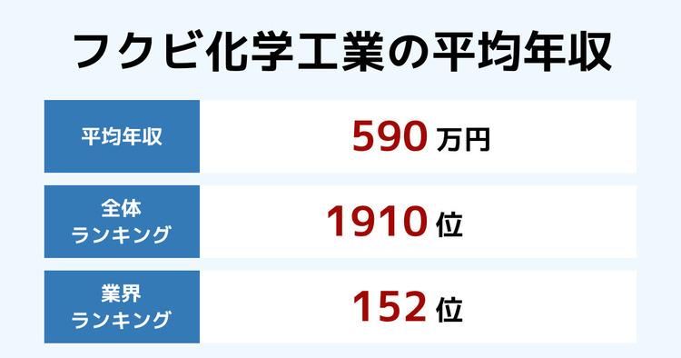 フクビ化学工業の平均年収