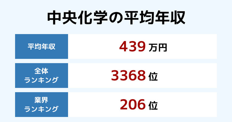 中央化学の平均年収