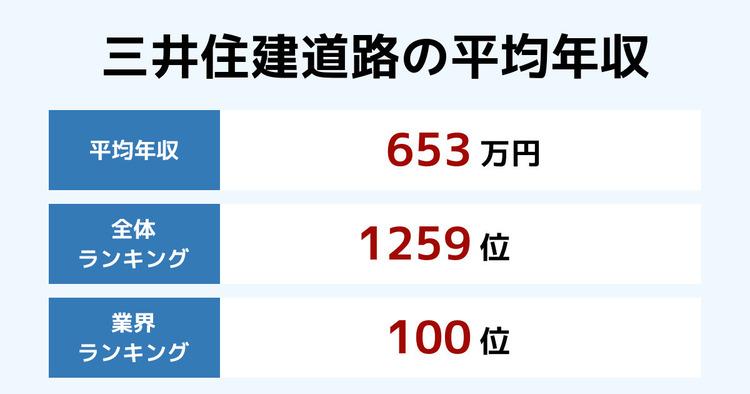 三井住建道路の平均年収
