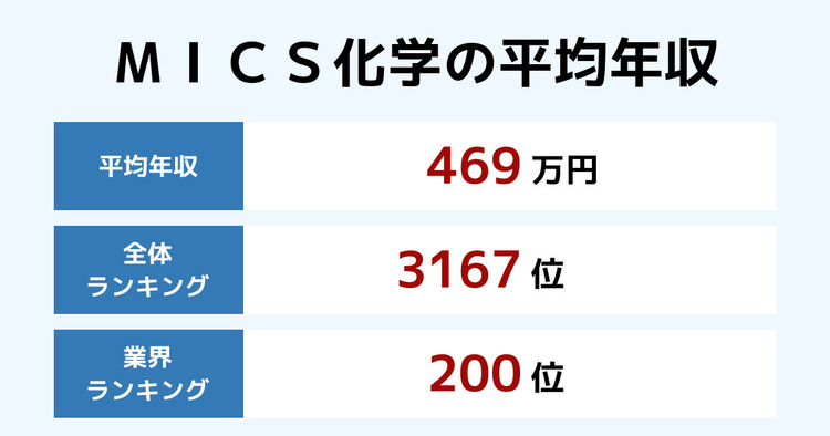 MICS化学の平均年収