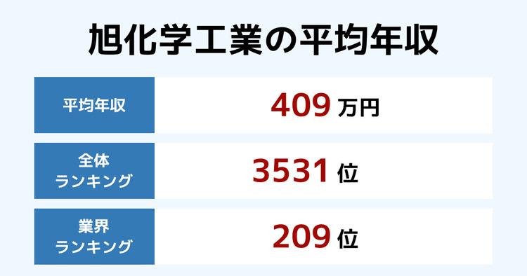 旭化学工業の平均年収