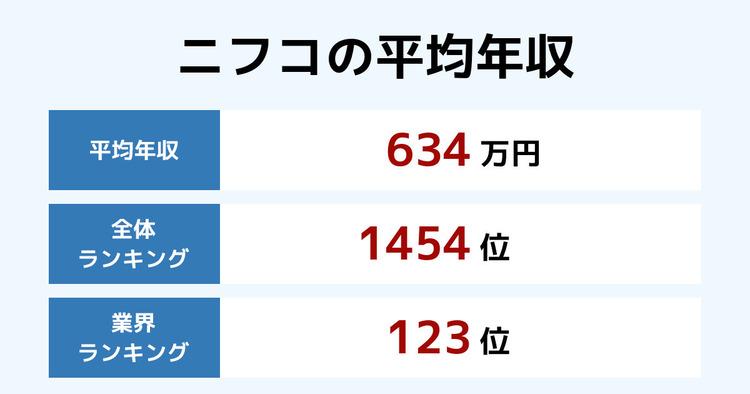 ニフコの平均年収