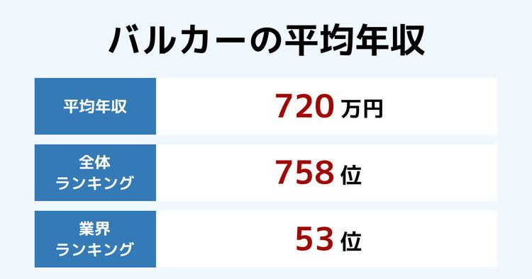 バルカーの平均年収