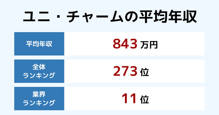 ユニ・チャームの平均年収