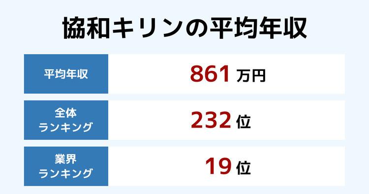 協和キリンの平均年収