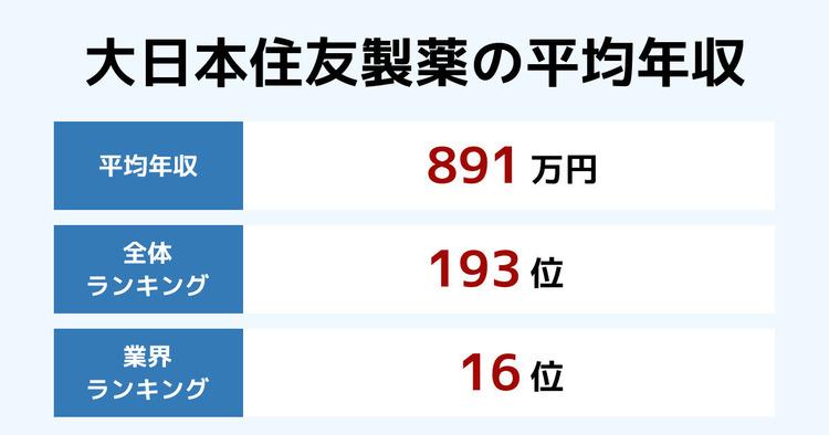 大日本住友製薬の平均年収