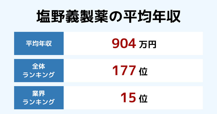 塩野義製薬の平均年収