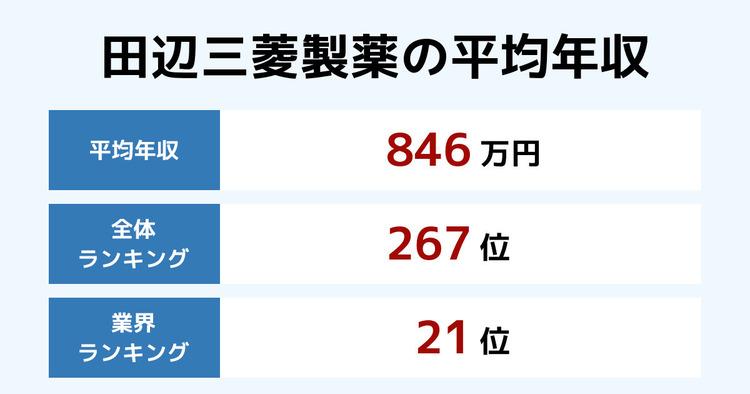 田辺三菱製薬の平均年収