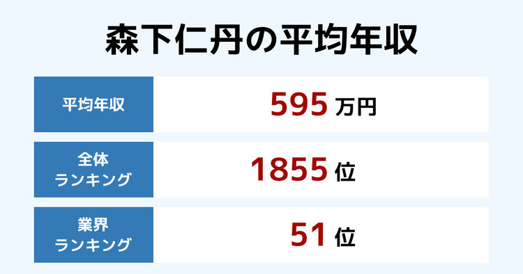 森下仁丹の平均年収