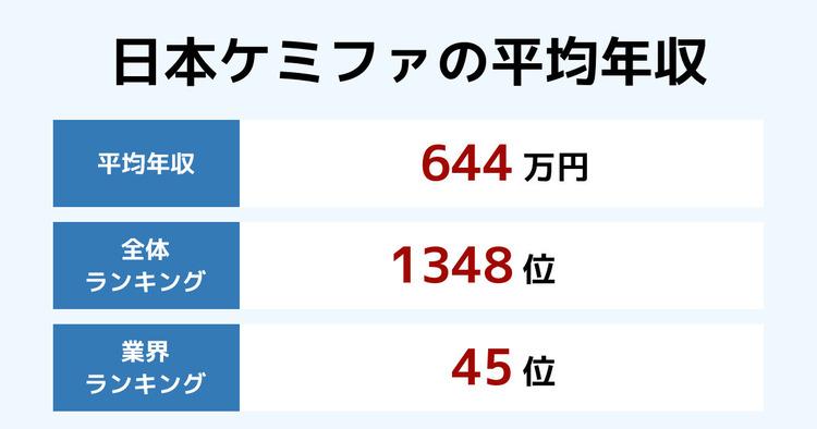 日本ケミファの平均年収
