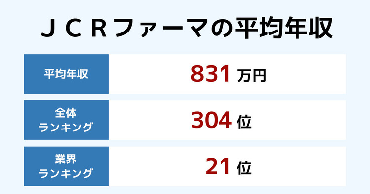 JCRファーマの平均年収