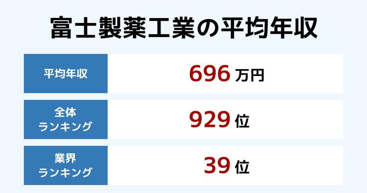 富士製薬工業の平均年収