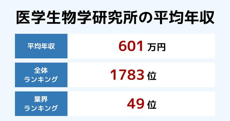 医学生物学研究所の平均年収