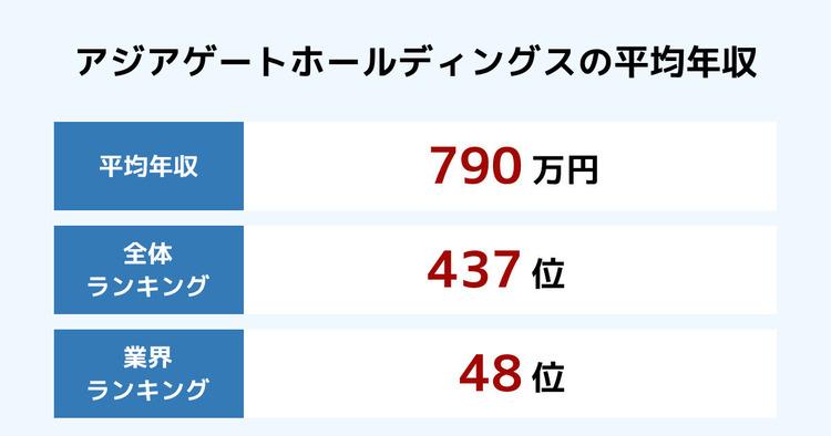 アジアゲートホールディングスの平均年収