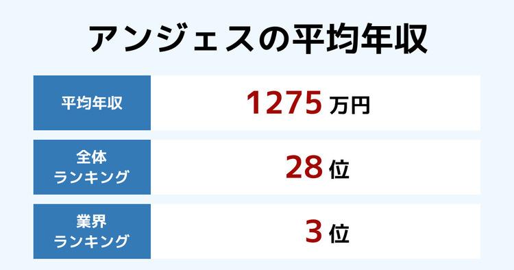 アンジェスの平均年収