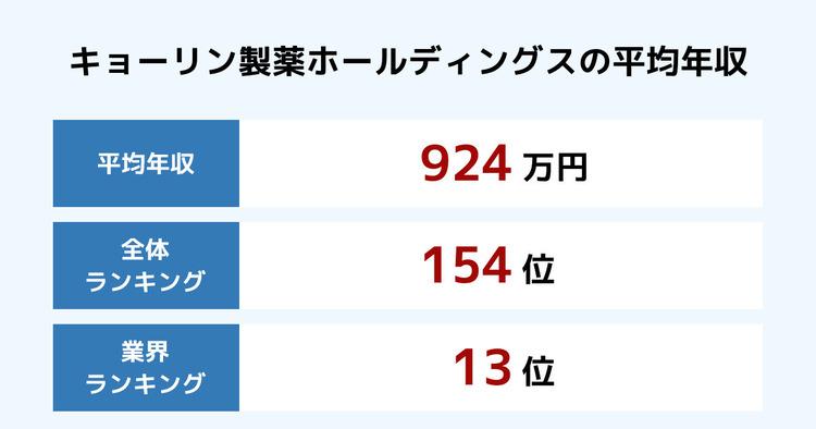 キョーリン製薬ホールディングスの平均年収