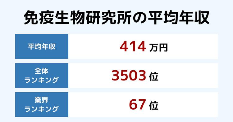 免疫生物研究所の平均年収