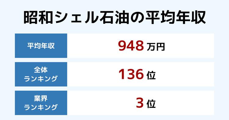 昭和シェル石油の平均年収