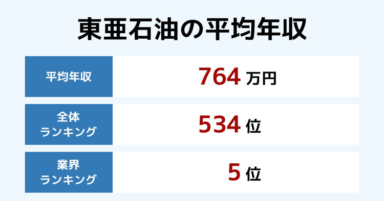 東亜石油の平均年収