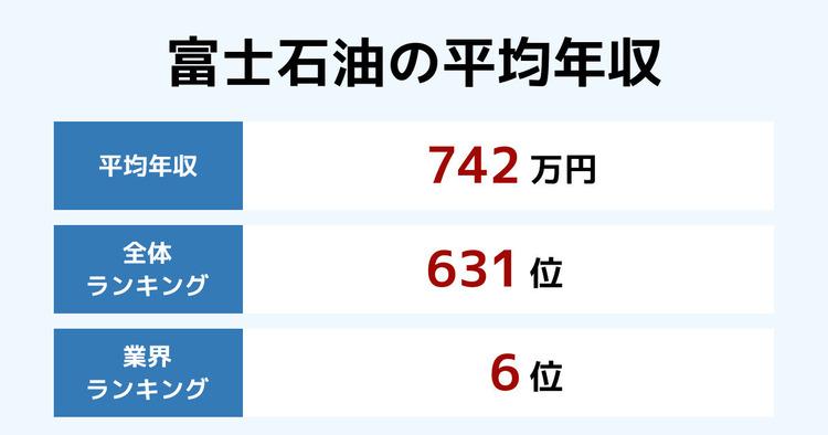 富士石油の平均年収
