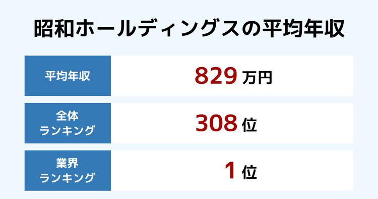 昭和ホールディングスの平均年収
