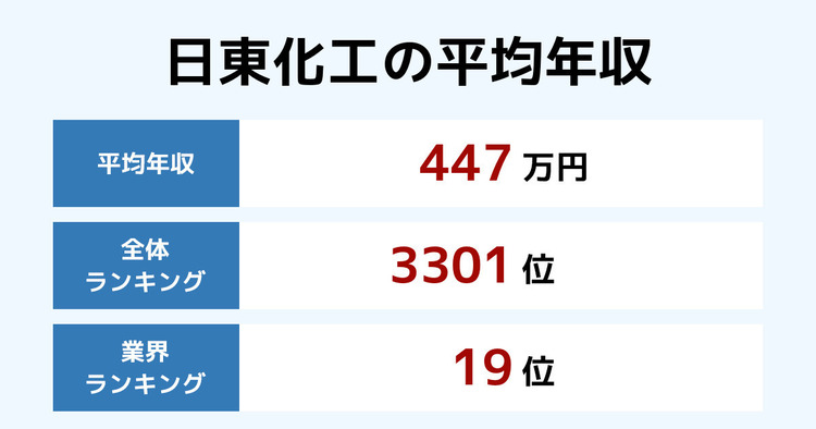 日東化工の平均年収