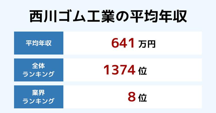 西川ゴム工業の平均年収