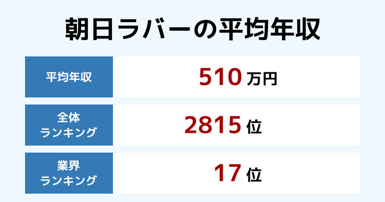 朝日ラバーの平均年収
