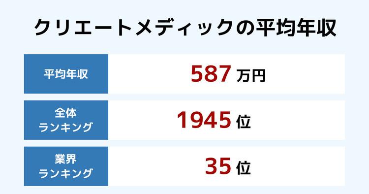 クリエートメディックの平均年収
