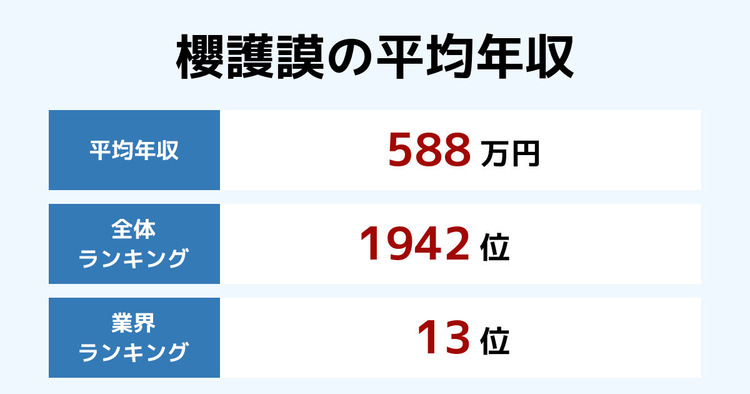 櫻護謨の平均年収