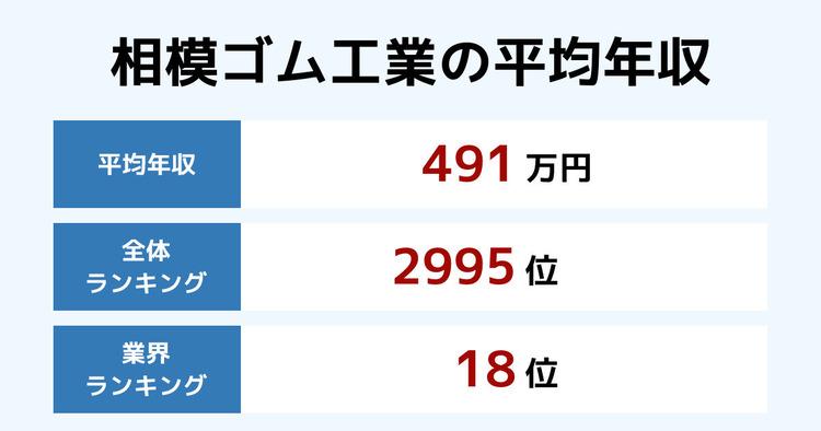 相模ゴム工業の平均年収