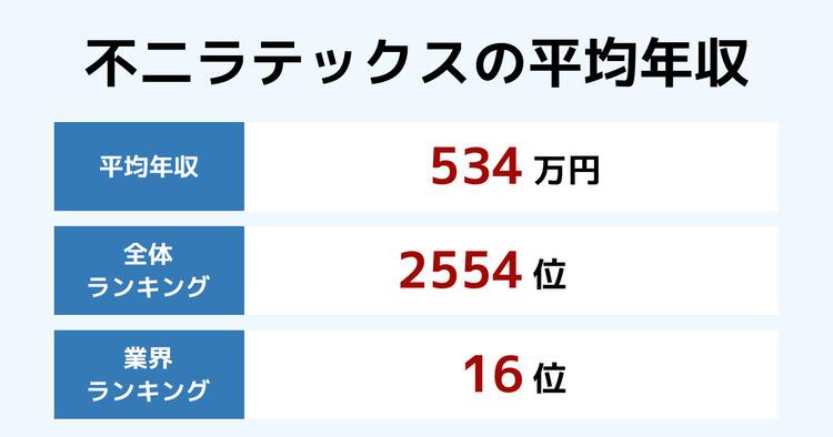 不二ラテックスの平均年収