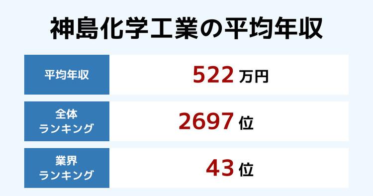 神島化学工業の平均年収
