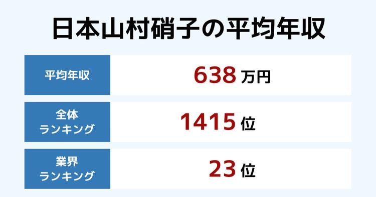 日本山村硝子の平均年収