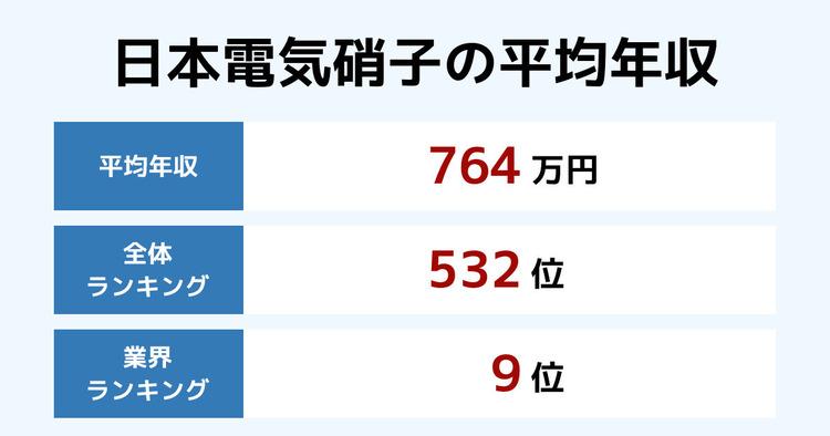 日本電気硝子の平均年収