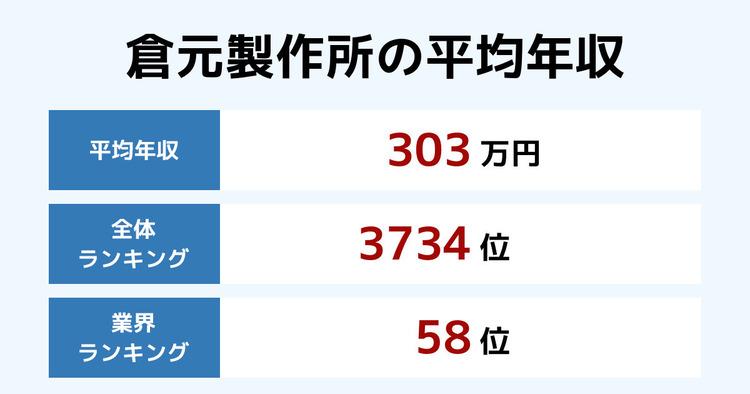 倉元製作所の平均年収