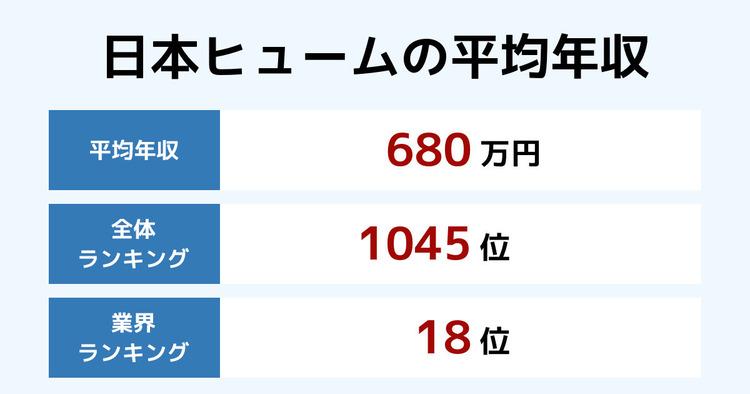 日本ヒュームの平均年収