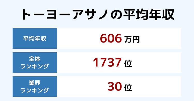 トーヨーアサノの平均年収