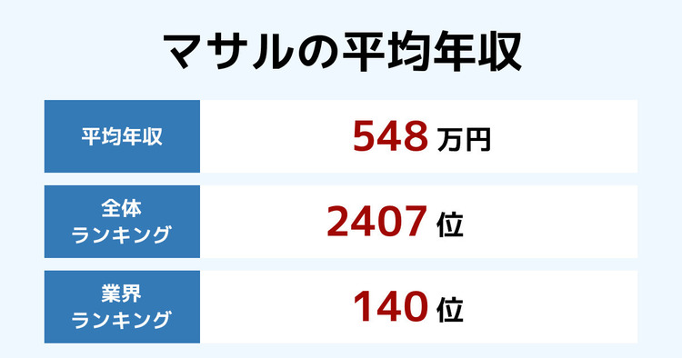マサルの平均年収