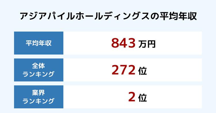 アジアパイルホールディングスの平均年収