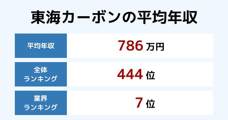 東海カーボンの平均年収