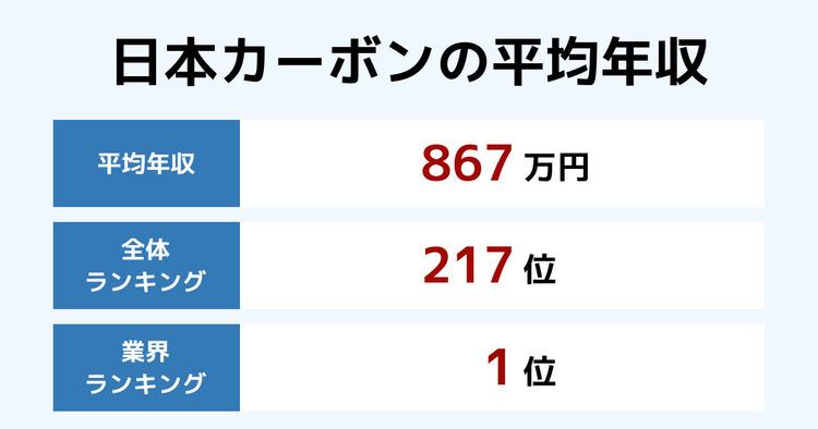 日本カーボンの平均年収