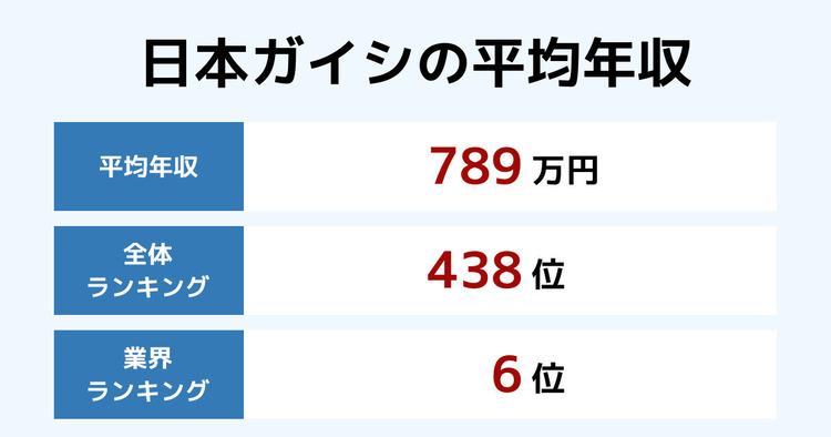 日本ガイシの平均年収