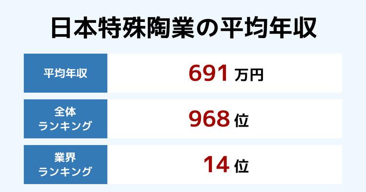 日本特殊陶業の平均年収
