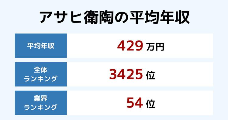 アサヒ衛陶の平均年収