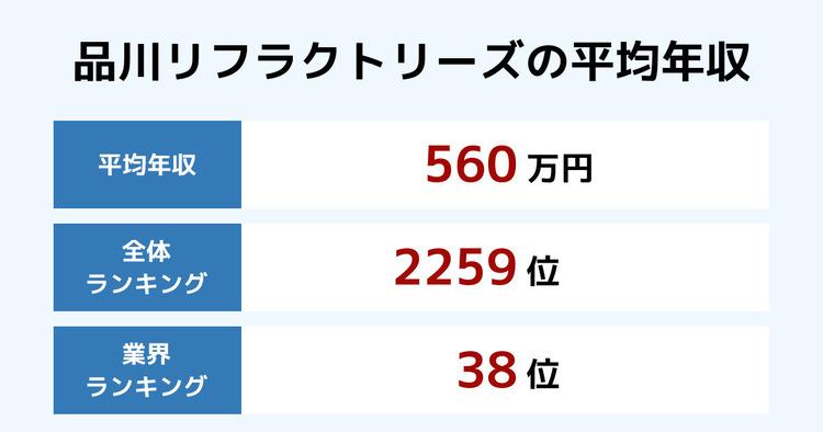 品川リフラクトリーズの平均年収