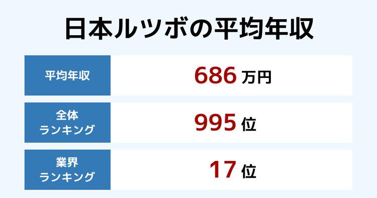 日本ルツボの平均年収