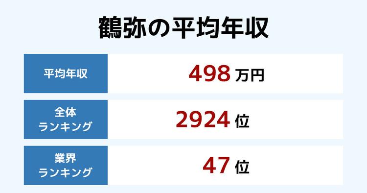 鶴弥の平均年収
