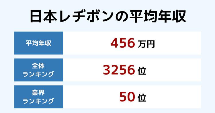 日本レヂボンの平均年収
