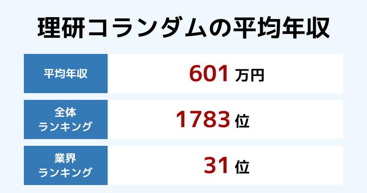 理研コランダムの平均年収